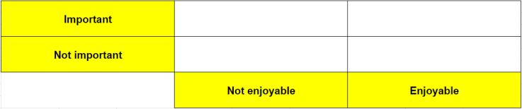 Importance Enjoyment chart